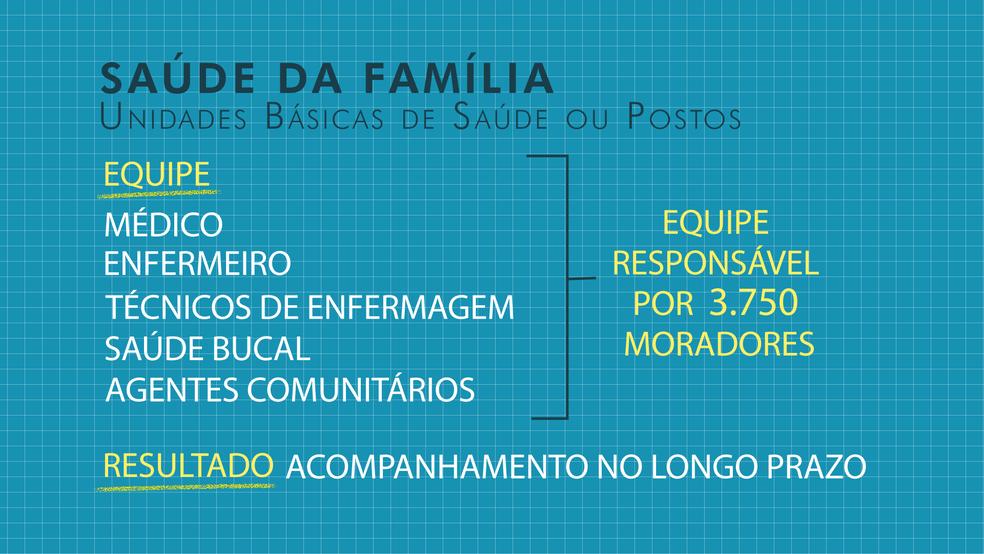 Veja mudanças no sistema de saúde do DF (Foto:  Aline Matos/Arte/TV Globo)