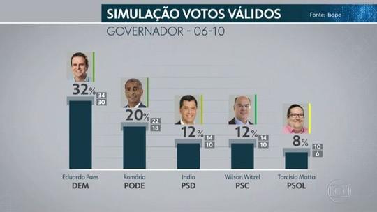 Ibope divulga a última pesquisa com os candidatos ao governo do estado, antes das eleições