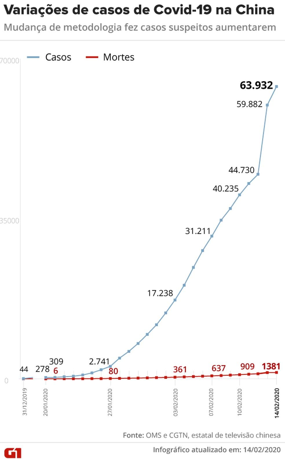 Covid-19, a doença do novo coronavírus: mudança de metodologia da China fez casos aumentarem de 44,7 mil para 59,8 mil. — Foto: Infografia: Juliana Souza/G1