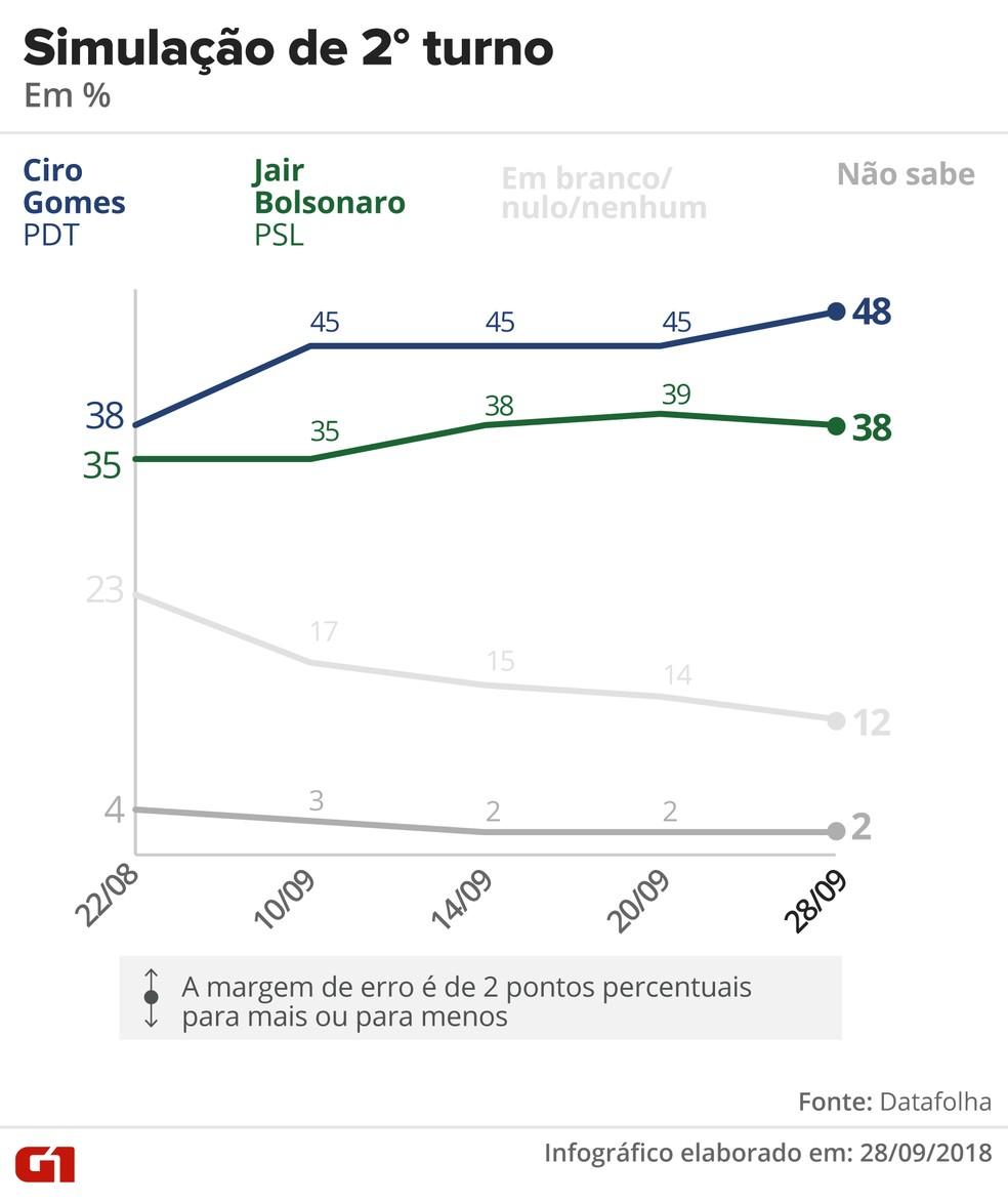 Pesquisa Datafolha - Simulação de segundo turno entre Ciro x Bolsonaro — Foto: Arte/G1