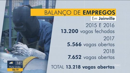 Sine divulga 1,4 mil vagas de emprego em 19 cidades catarinenses