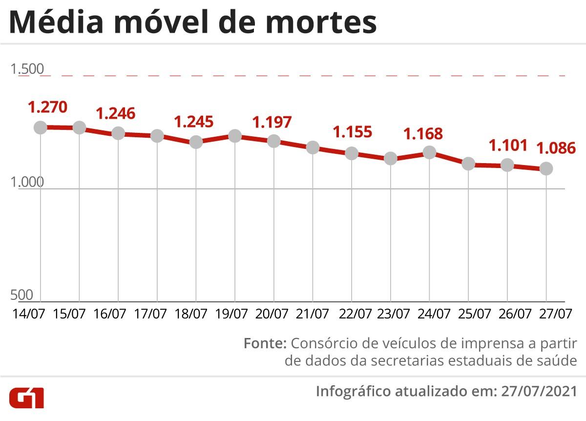 Brasil tem 1.320 mortes por Covid-19 nas últimas 24 horas; óbitos seguem com tendência de estabilidade