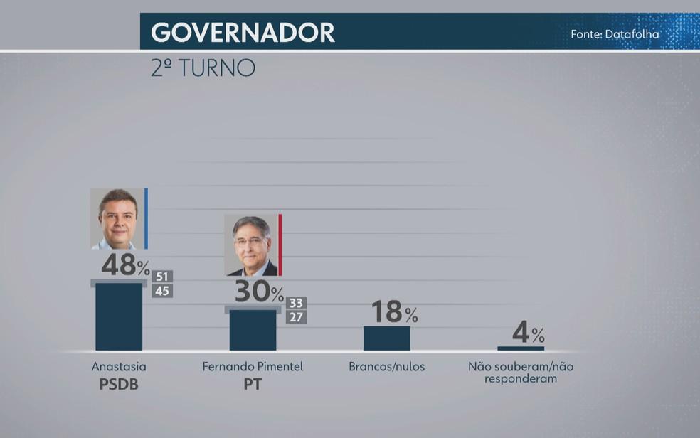 Pesquisa Datafolha mostra intenção de votos em caso de segundo turno para o governo de Minas Gerais — Foto: Reprodução/TV Globo
