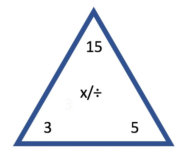 Uma compreensão mais profunda dos conceitos como multiplicação e divisão permite que as pessoas vejam padrões em números. Por exemplo, 3, 5 e 15 estão em uma relação triangular, onde 3 x 5 = 15, 5 x 3 = 15, 15 ÷ 5 = 3 e 15 ÷ 3 = 5. (Foto: Jennifer Ruef)