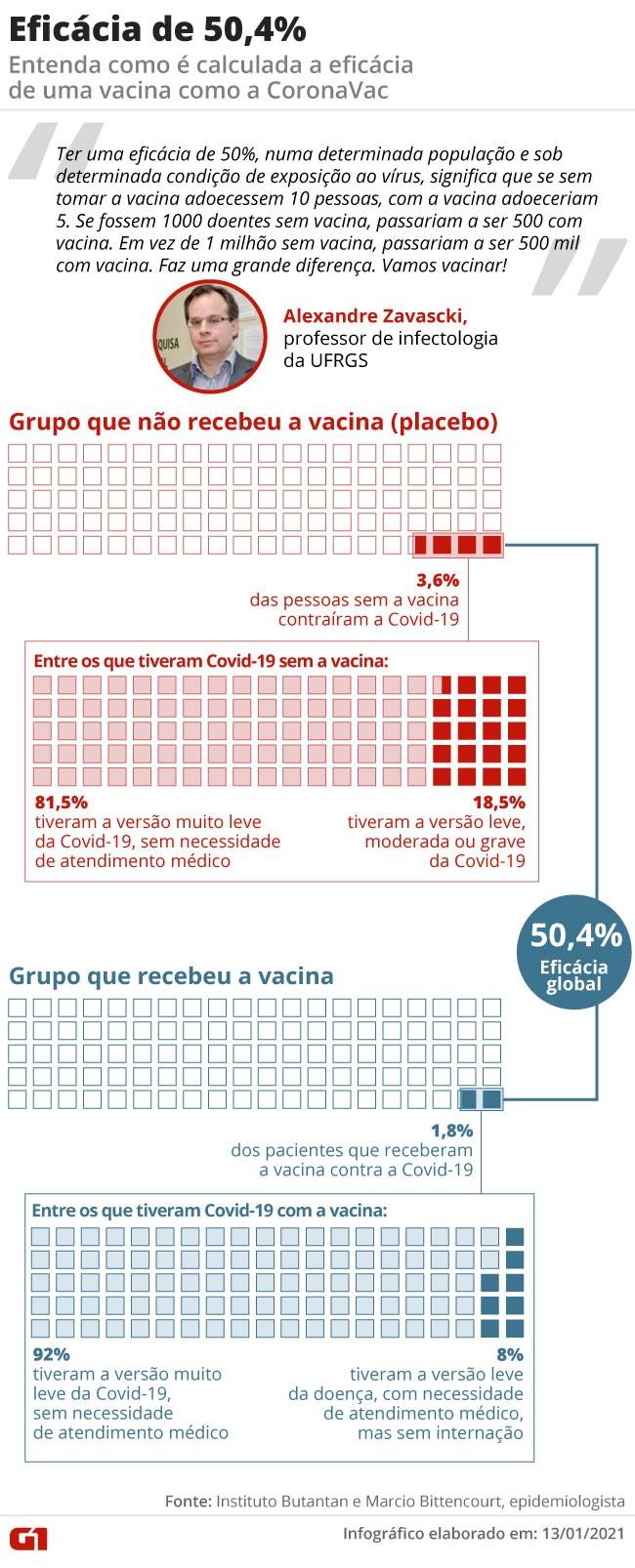 Vacina 'não está comprovada cientificamente', diz Bolsonaro, contrariando o que disse a Anvisa e as provas obtidas por cientistas