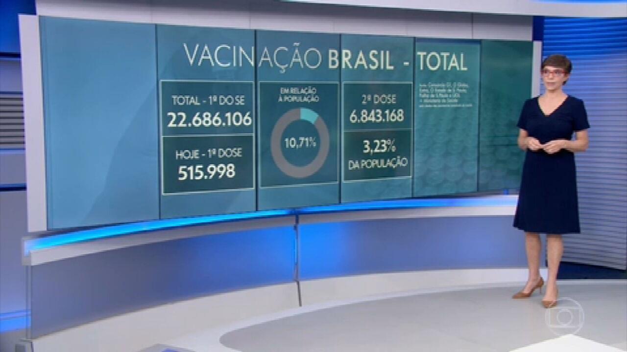 515.998 pessoas receberam primeira dose da vacina contra a covid nas últimas 24h