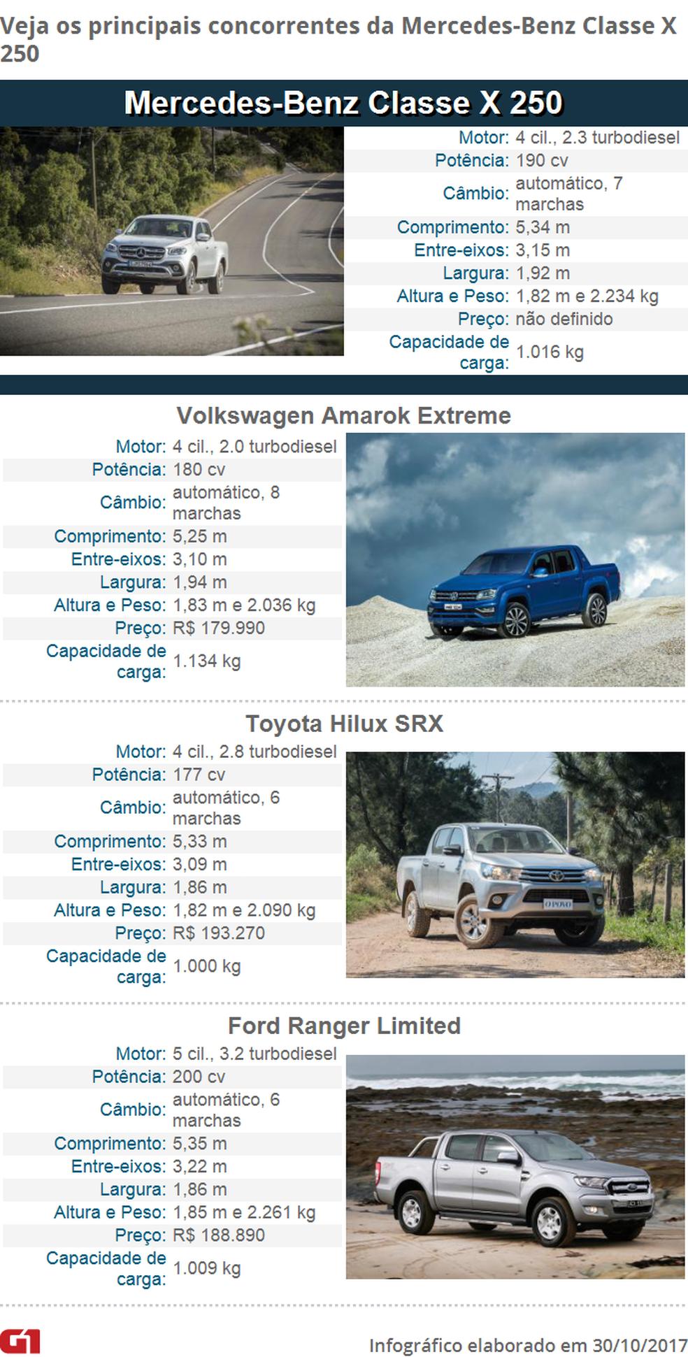 Tabela de concorrentes da Mercedes-Benz Classe X (Foto: Arte/G1)
