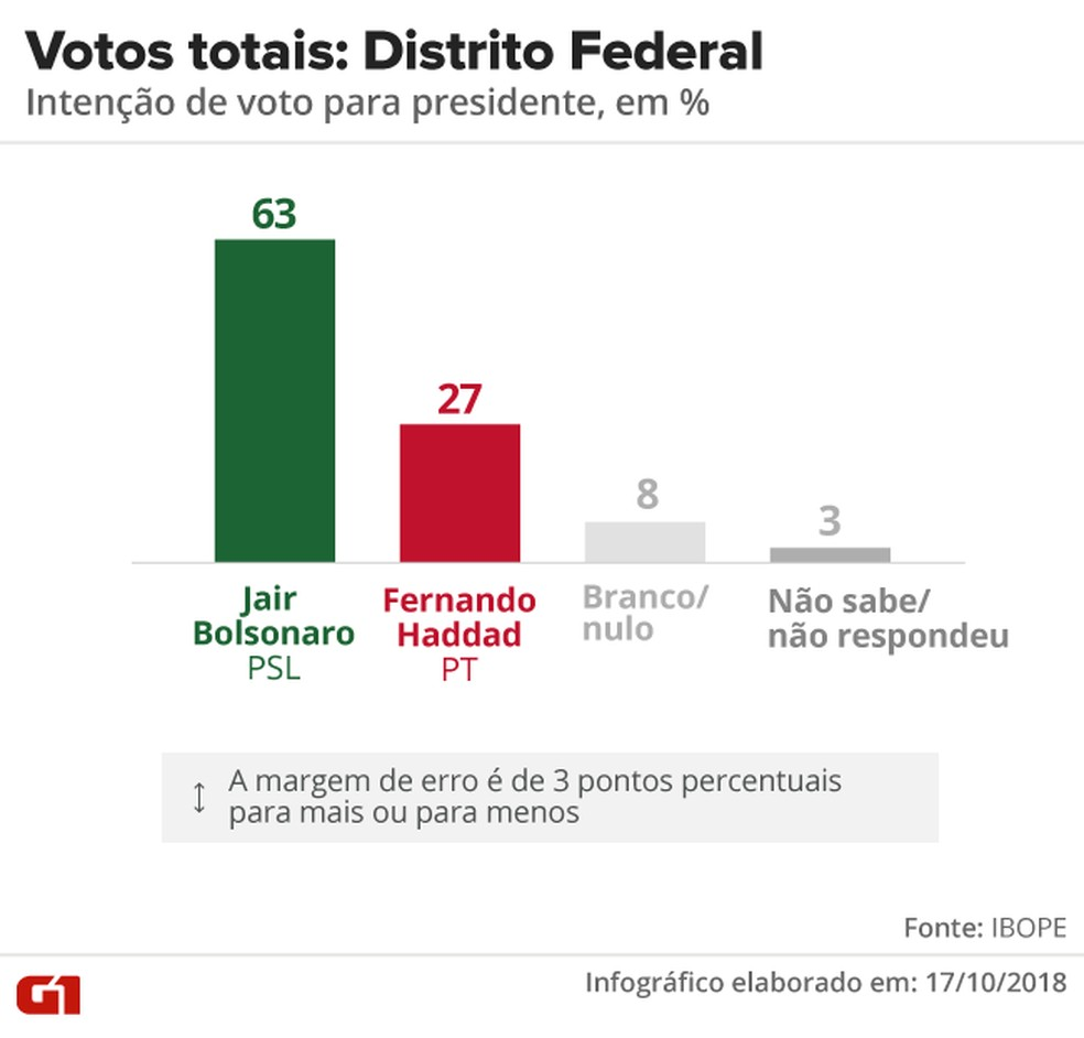 Pesquisa Ibope - 2º turno - Distrito Federal - votos totais no estado  — Foto: Arte/G1