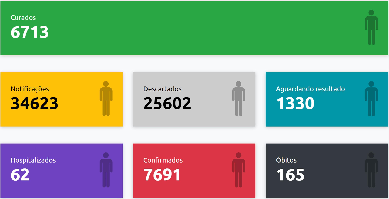 Presidente Prudente registra três mortes e 164 casos positivos de Covid-19 em um único dia