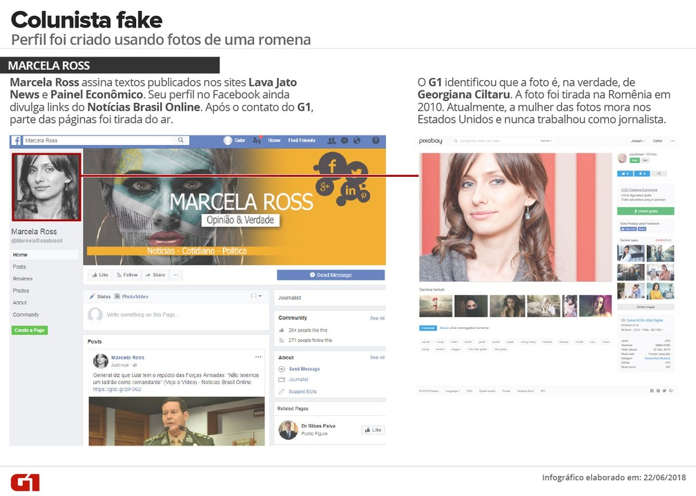 Colunista foi criada, com histórico profissional falso e foto de romena, para assinar posts (Foto: G1)