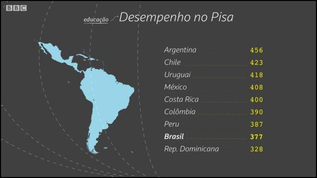 Desempenho do Brasil no Pisa só é superior ao da República Dominicana  (Foto: Kako Abraham/BBC)