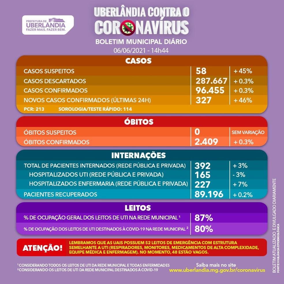Boletim Covid-19 Uberlândia 06-06-2021 — Foto: Prefeitura de Uberlândia/Divulgação