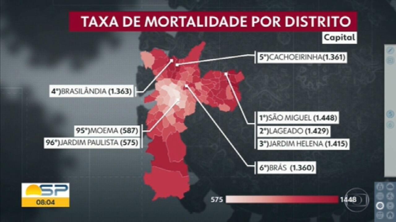 Risco de morrer por Covid-19 em São Miguel, na Zona Leste de SP, é 2,5 vezes maior do que no Jardim Paulista, na Zona Sul