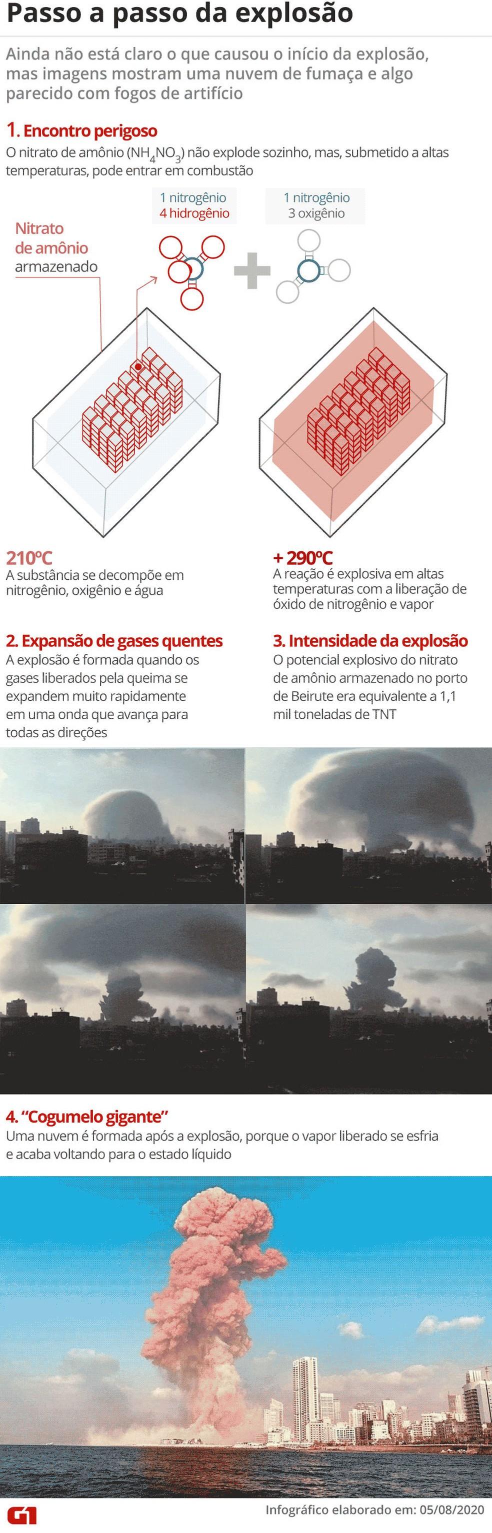 Passo a passo mostra os detalhes da explosão em Beirute, no Líbano, que ocorreu na terça-feira (4) — Foto: Guilherme Luiz Pinheiro/G1