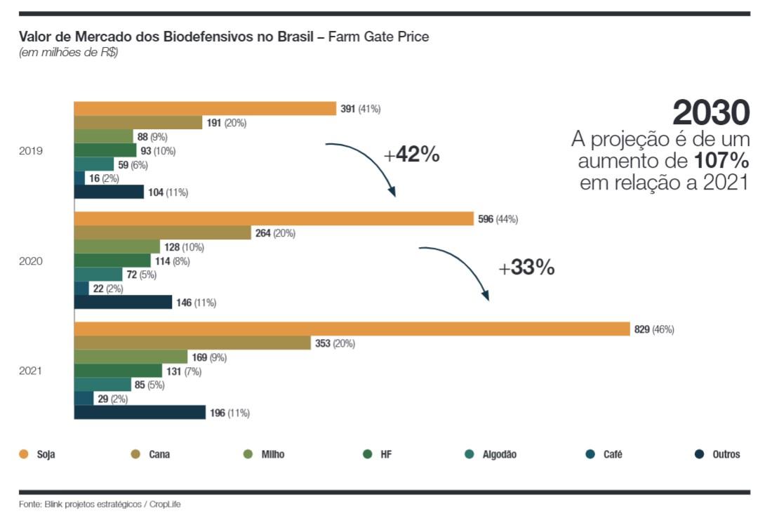 biodefensivos no Brasil (Foto: Estúdio de Criação)