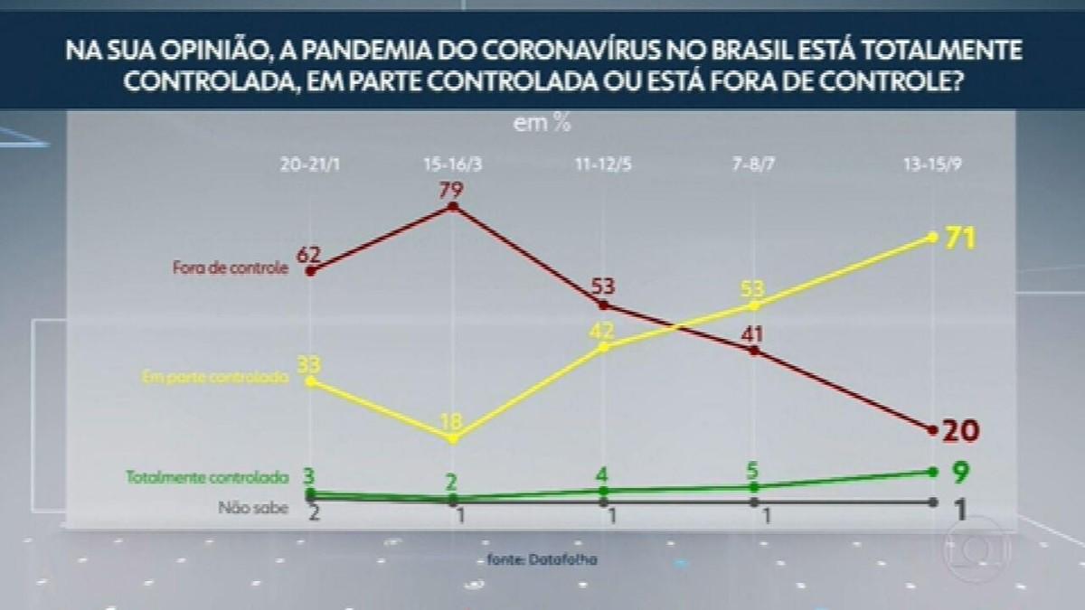 Datafolha divulga pesquisa sobre o uso de máscara e percepção dos brasileiros em relação à pandemia