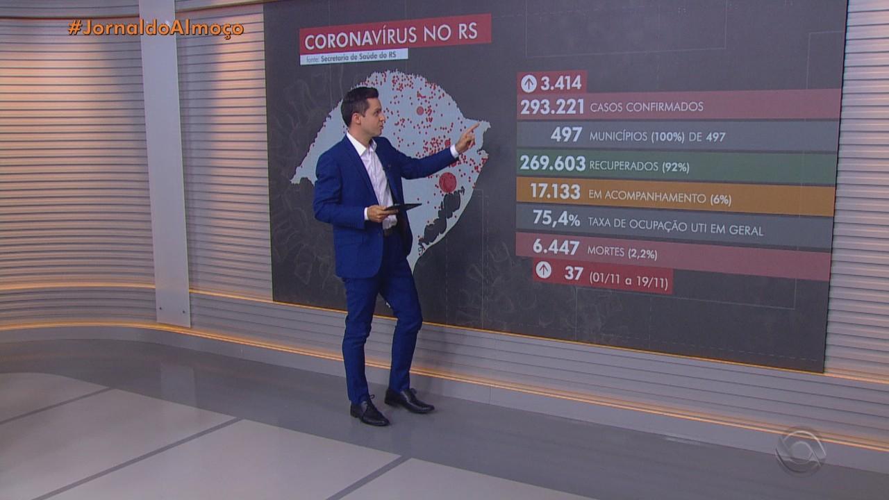RS tem 6.447 mortes por Covid-19 e 293 mil casos da doença