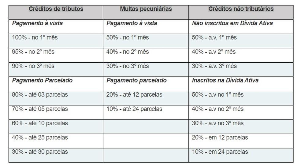 Condições do programa Refis Covid da Prefeitura de Fortaleza — Foto: Reprodução