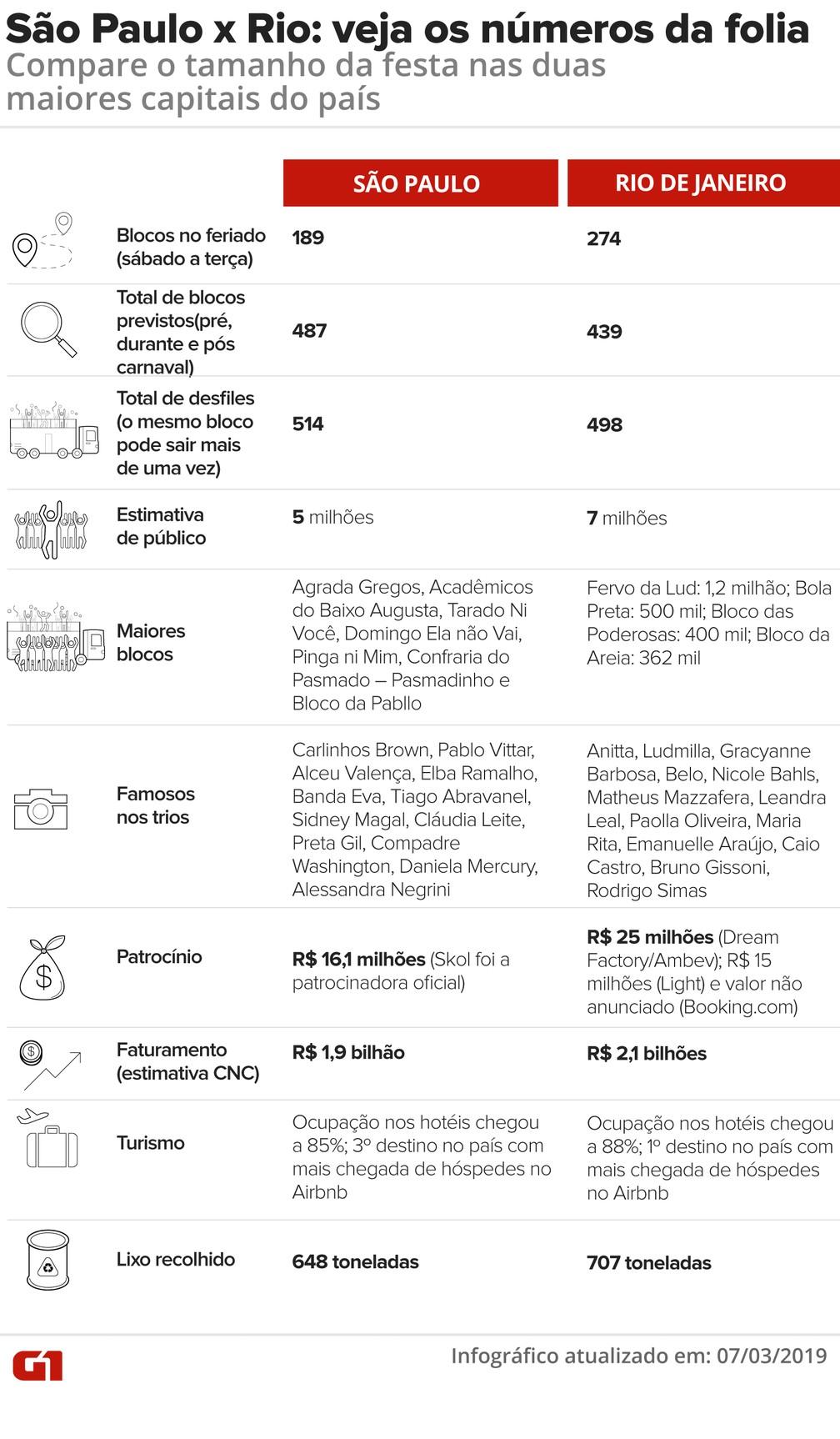 Os números do carnaval no Rio e em São Paulo — Foto: Juliane Monteiro e Roberta Jaworski/G1
