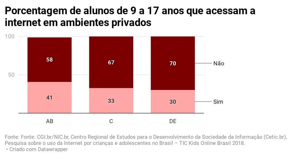 Porcentagem de crianças e jovens que acessam a internet em casa varia entre as classes sociais (a soma nem sempre chega a 100% por causa do arredondamento de números, informa a pesquisa). — Foto: G1