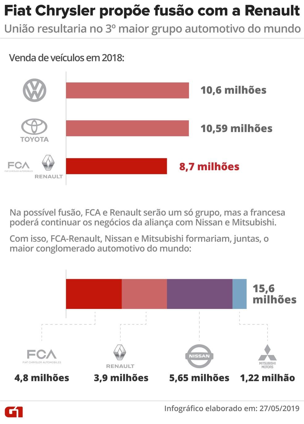 Fusão entre FCA e Renault formaria nova 'gigante' do setor automotivo — Foto: Rodrigo Sanchez/G1