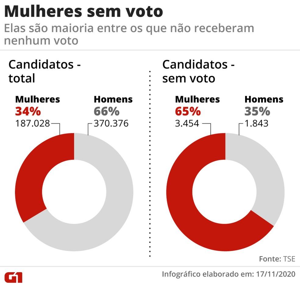 Apesar de serem minoria entre candidatos, mulheres são maioria entre os sem-voto — Foto: Elcio Horiuchi/G1