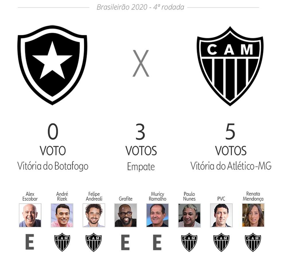Palpite ge: Botafogo x Atlético-MG — Foto: Infoesporte