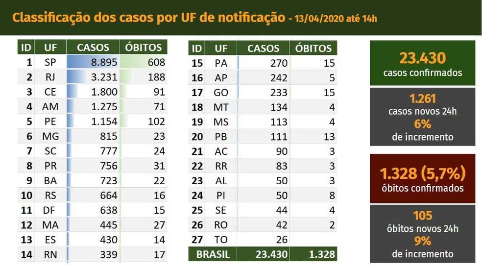 Casos de coronavírus no Brasil em 13/04 — Foto: Reprodução/Ministério da Saúde