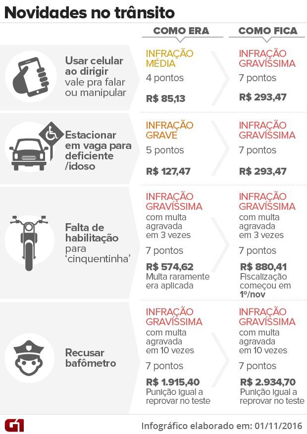 Veja multas que foram agravadas em 1º de novembro de 2016 (Foto: G1)