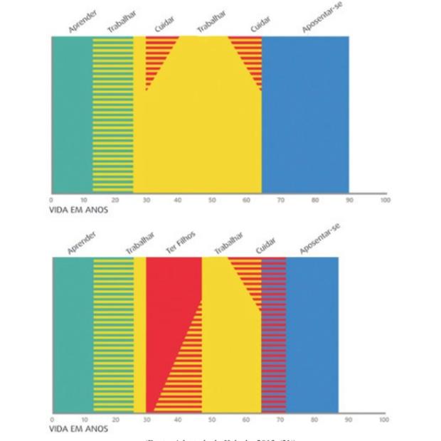 Curso de vida hoje – Homens e mulheres respectivamente (Foto: Reprodução)