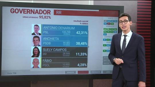 Denarium e Anchieta disputam 2º turno para o governo de Roraima