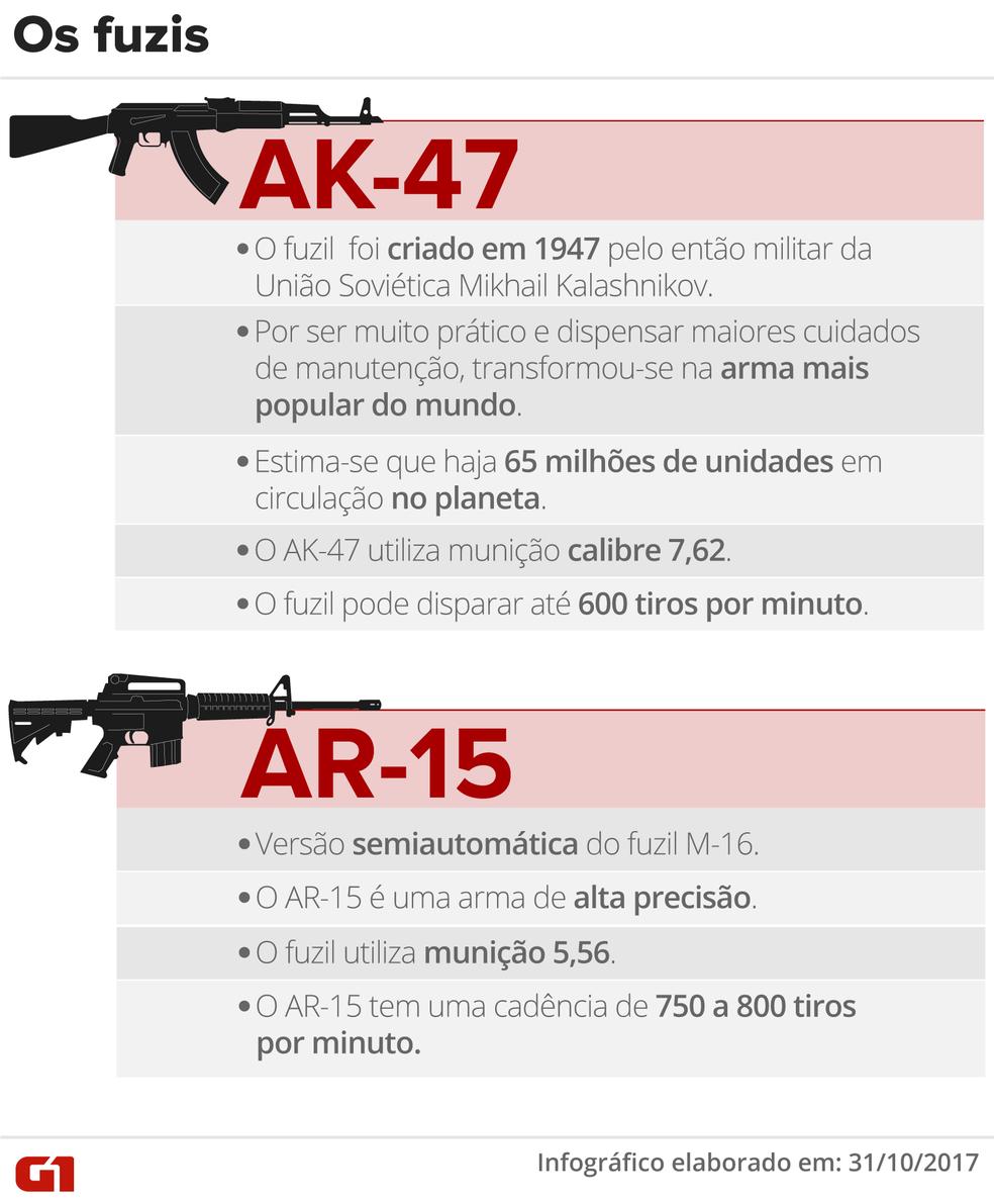 AK-47 e AR-15: os fuzis mais cobiçados pelos traficantes  (Foto: Editoria de Arte/G1)
