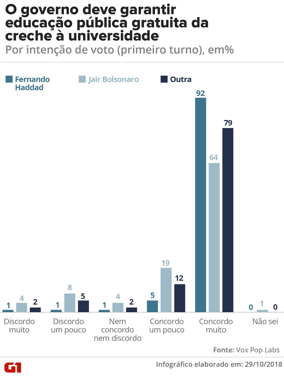 Garantia da educação pública gratuita - por intenção de voto no 1º turno — Foto: G1