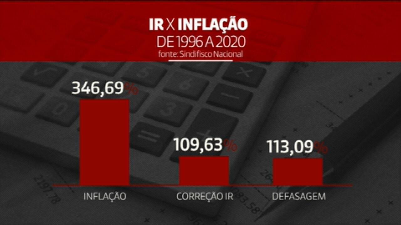 Imposto de Renda: defasagem na tabela chega a 113%