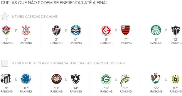 Info_SORTEIO_Copa-Brasil_02 (Foto: Infoesporte)