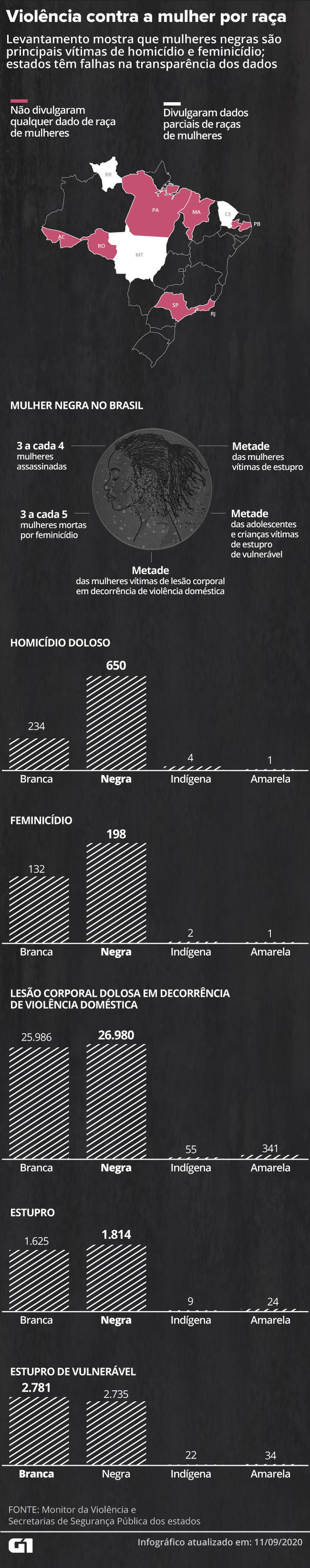 Mulheres negras são as principais vítimas de assassinatos — Foto: Juliane Monteiro e Wagner Magalhães/G1