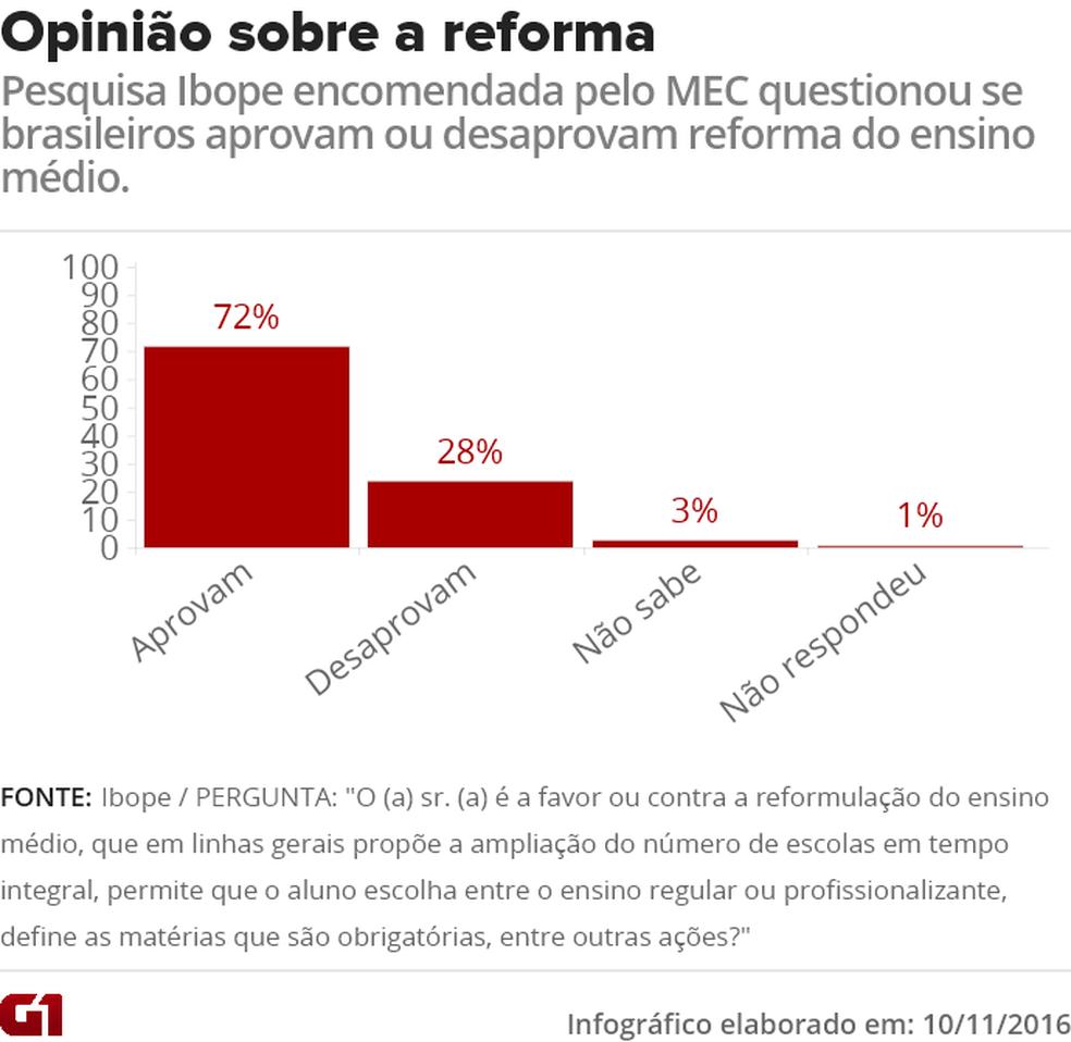 Gráfico mostra resultados da pesquisa encomendada pelo MEC sobre a reforma do ensino médio.  (Foto: )