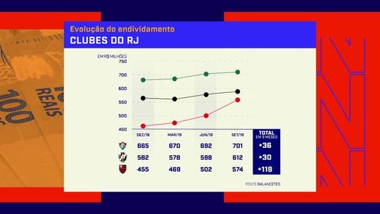 Desigualdade econômica aumenta entre clubes cariocas: Redação SporTV analisa dados