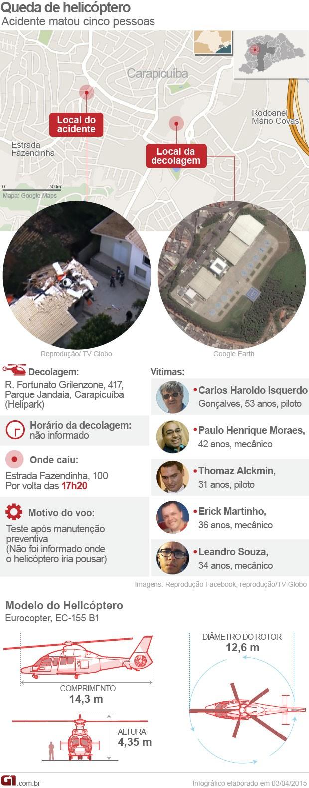 Queda helicóptero Thomaz Alckmin (Foto: Arte/G1)