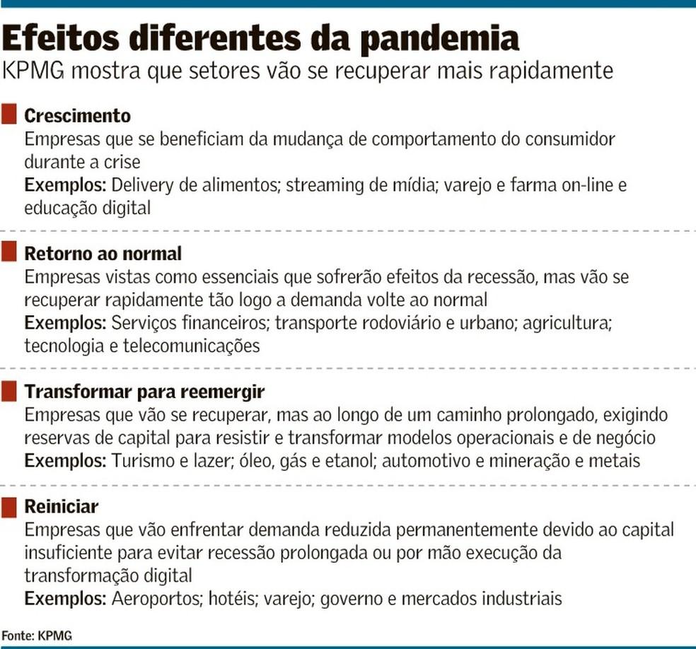 Efeitos em diferentes setores — Foto: Reprodução/Valor Econômico