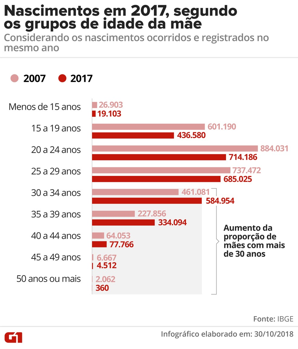 Números do IBGE mostram que as mulheres têm sido mães mais tarde que há 10 anos — Foto: Alexandre Mauro/G1