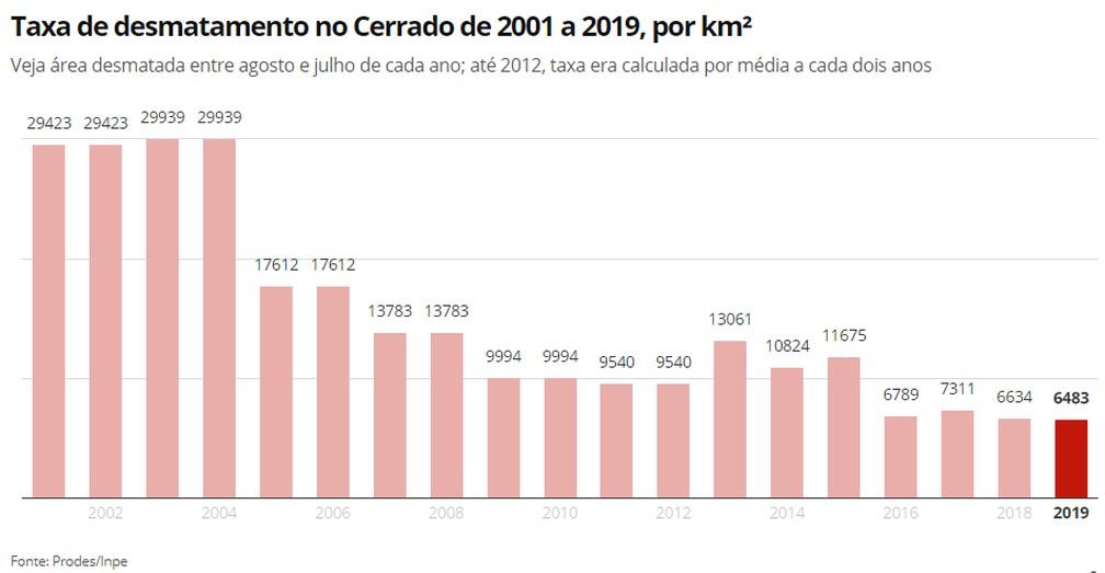 Infográfico mostra a evolução das taxas de desmatamento do Cerrado, de 2001 a 2019 — Foto: Elida Oliveira/G1