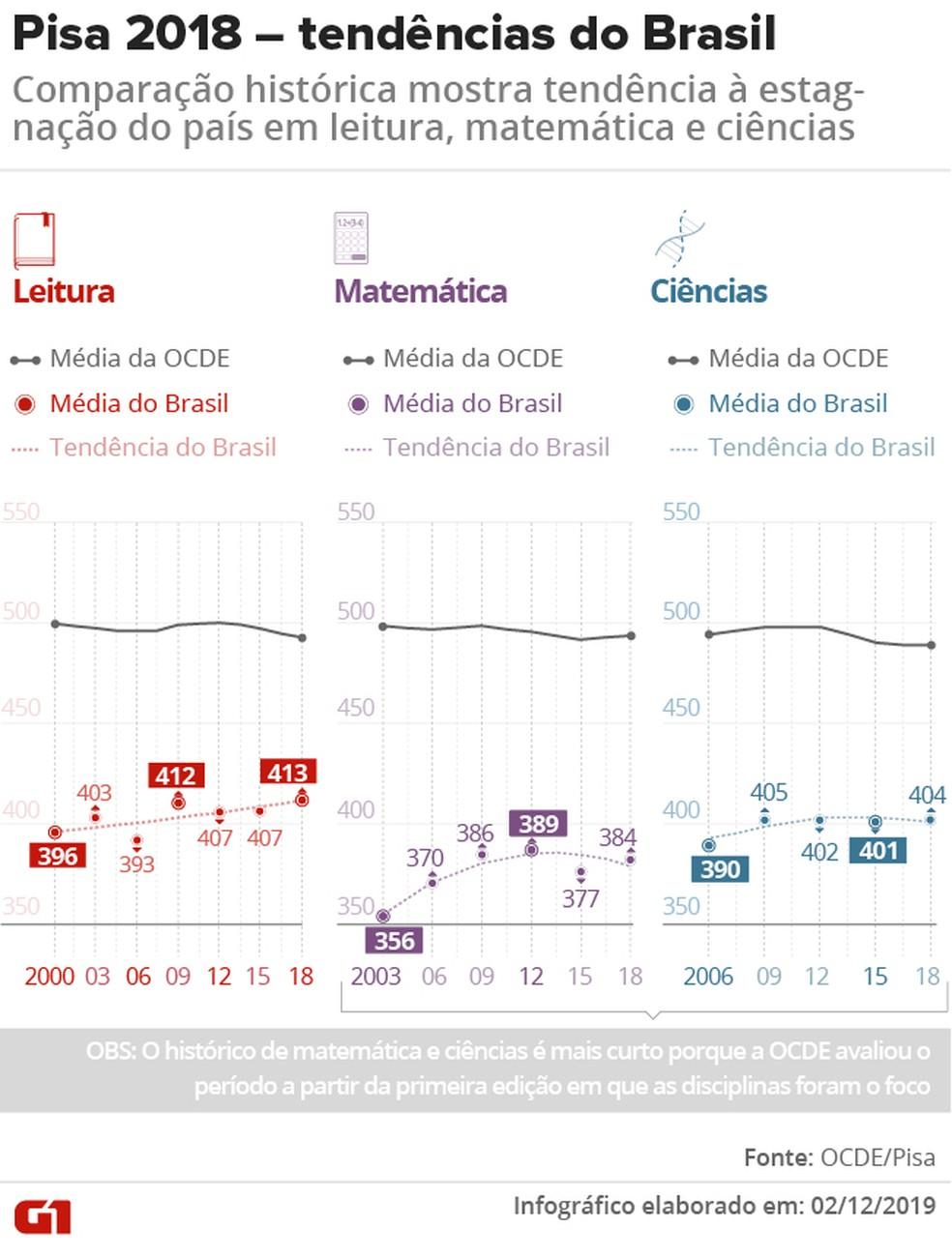 Resultados do Brasil no Pisa na última década indicam tendência de estagnação, diz OCDE — Foto: Aparecido Gonçalves/G1