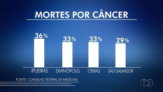 Câncer é principal causa de mortes em 11 cidades do Tocantins, diz levantamento