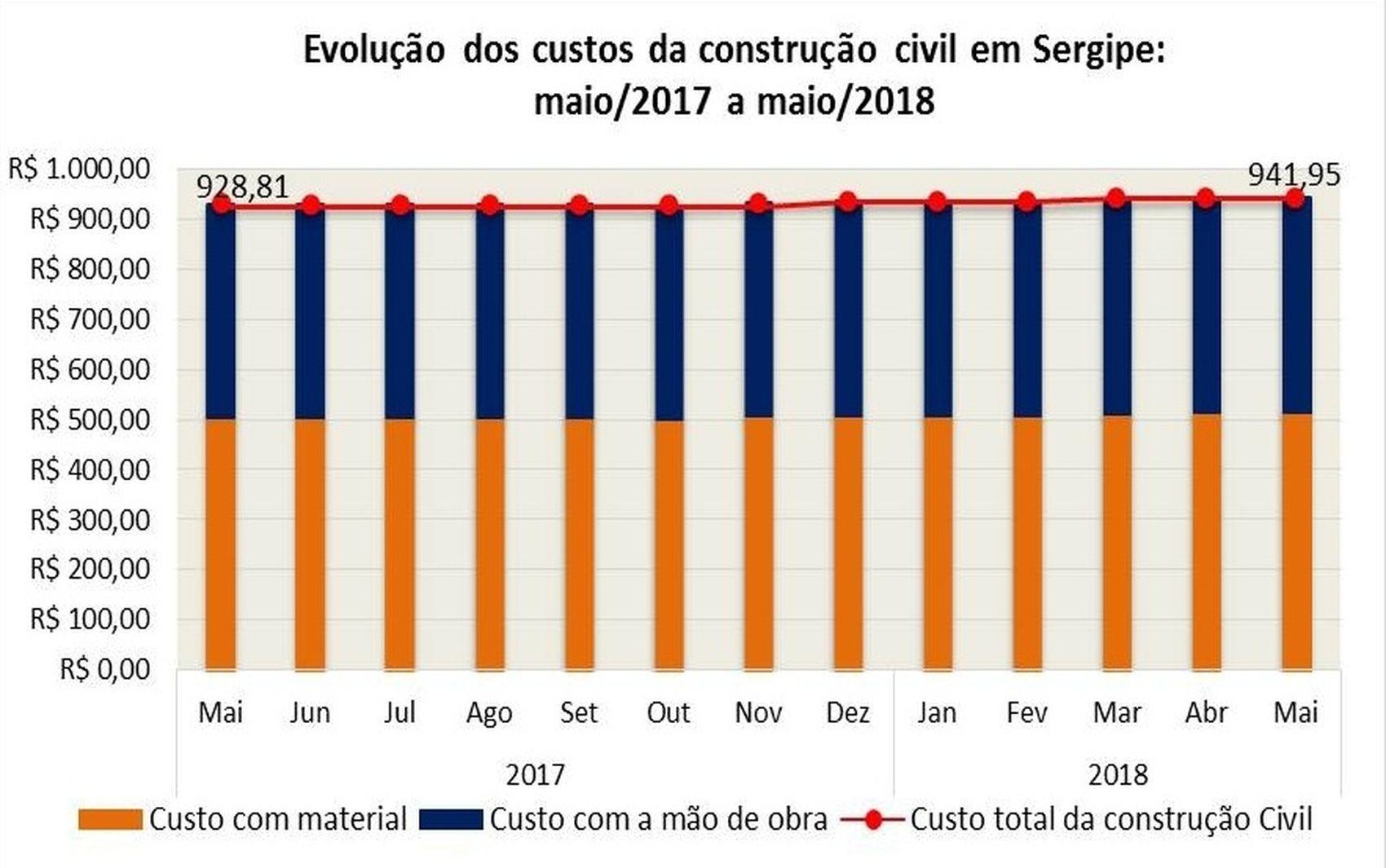 Custo da construção permaneceu estável no mês de maio em Sergipe
