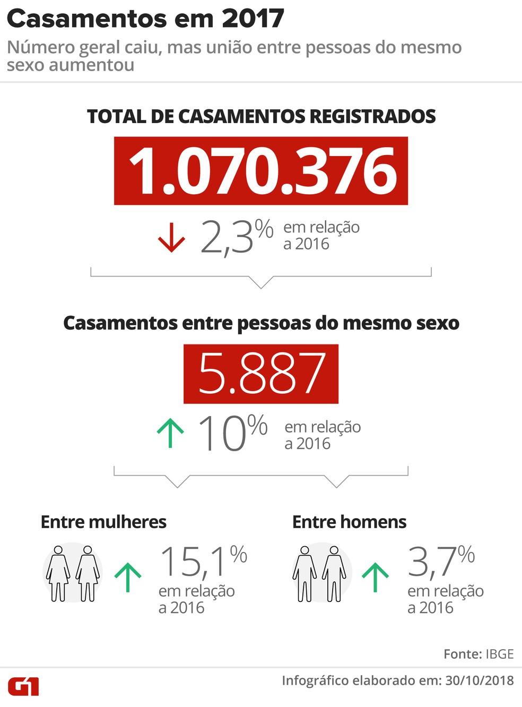 Número total de casamentos em 2017 caiu, diz IBGE — Foto: Alexandre Mauro/G1