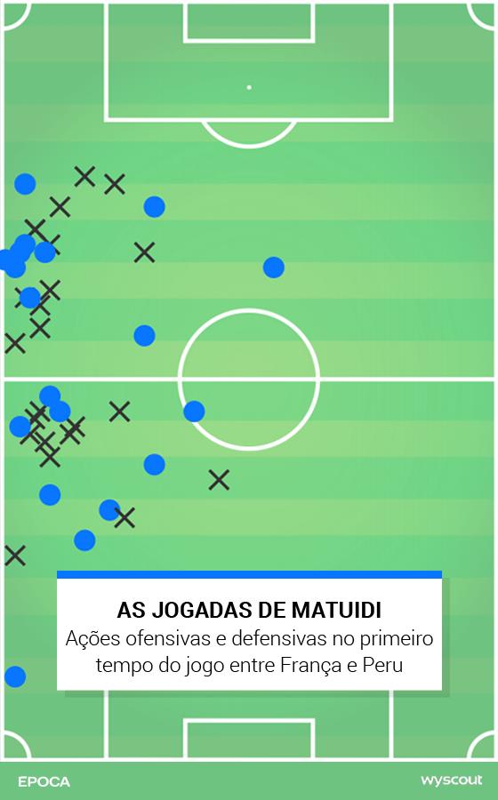 016fa6bae15ed As ações de Matuidi no primeiro tempo de França x Peru (Foto  ÉPOCA)