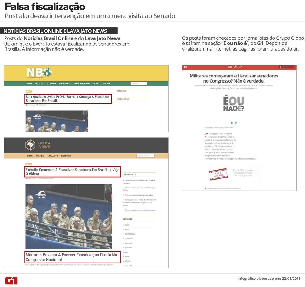 Post falso foi desmentido; não houve fiscalização feita por militares no Senado (Foto: G1)