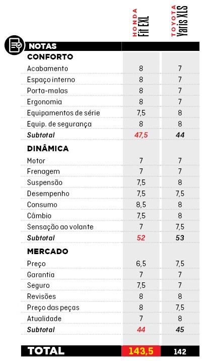 Fit EXL vs. Yaris XLS Tabela de Pontos (Foto: Arte/Autoesporte)