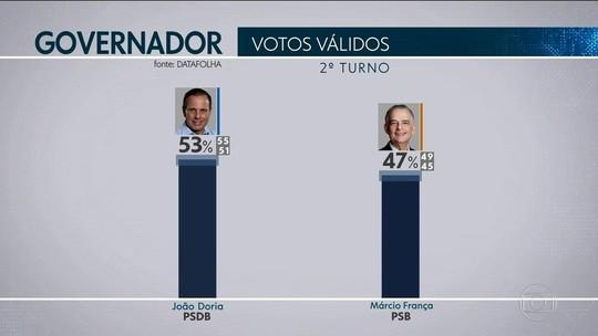 Datafolha em SP, votos válidos: Doria, 53%; França, 47%